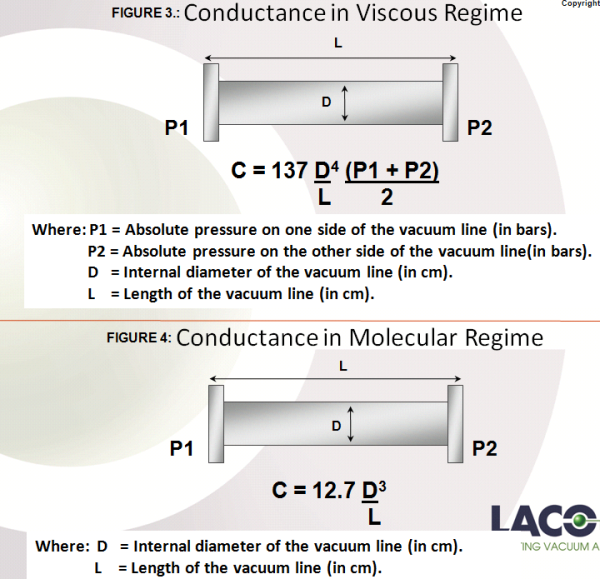 Conductance in Viscous and Molecular Regime