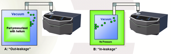 Hard Vacuum Leak Detection Methods