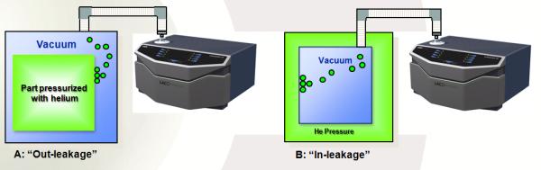 Hard Vacuum Leak Detection Methods
