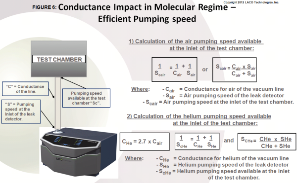 Conductance Impact in Molecular Regime