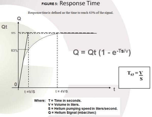 Leak Detector Response Time