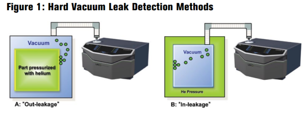 hard vacuum leak detection method - helium leak testing