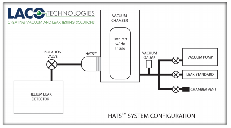 Leak Testing Method - HATS