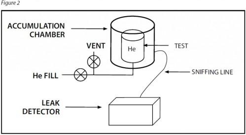 Helium Atmospheric Accumulation Leak Testing