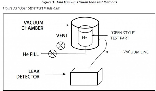 Helium Hard Vacuum Leak Test - Inside-Out Method