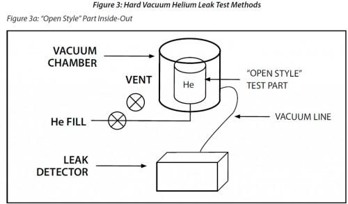 Helium Hard Vacuum Leak Test - Inside-Out Method