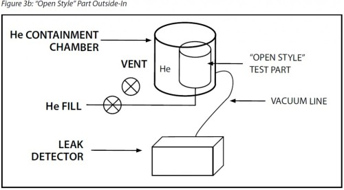 Helium Hard Vacuum Leak Test - Outside-In Method