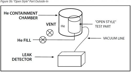 Helium Hard Vacuum Leak Test - Outside-In Method