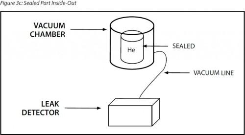 Helium Hard Vacuum Leak Test - Sealed Part Inside-Out