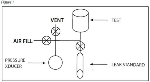 Pressure and Vacuum Decay Air Leak Testing