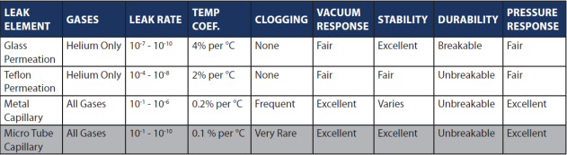 Comparison of leak standard leak element technologies