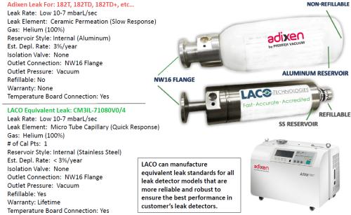 Internal Calibrated Leak Standard for Adixen ASM Leak Detector - Helium Leak Detector - LACO Leak