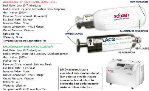 Internal Calibrated Leak Standard for Adixen ASM Leak Detector - Helium Leak Detector - LACO Leak