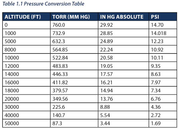 Altitude to Pressure Conversion Table - Altitude Simulation Vacuum Chambers