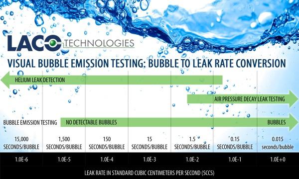 Bubble to Leak Rate Conversion - Bubble Emission Testing